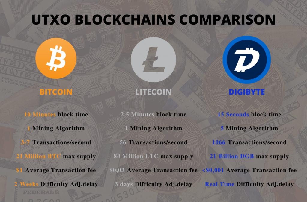 digibyte bitcoin litecoin